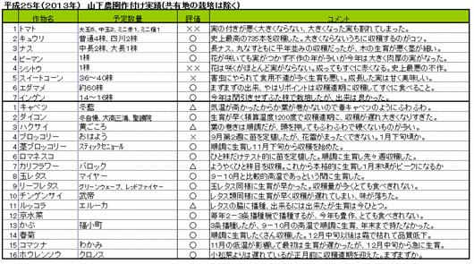 2013山下栽培実績.png