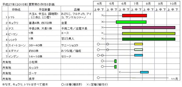 2015上期作付け計画(山下).jpg
