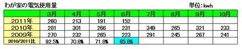 わが家の節電生活201106.jpg