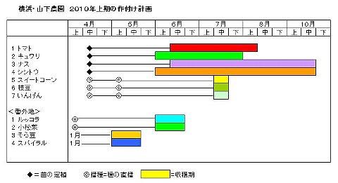 作付け計画2010.JPG