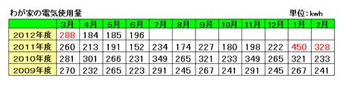 節電生活2012.6.png