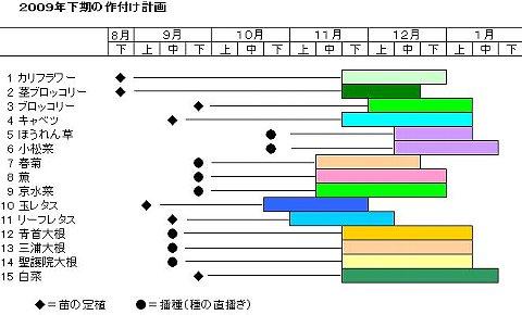 2009山下作付け計画.JPG